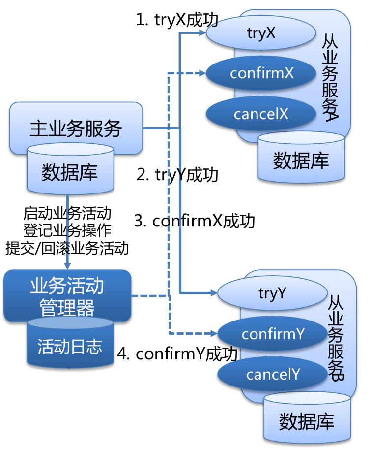 TCC流程